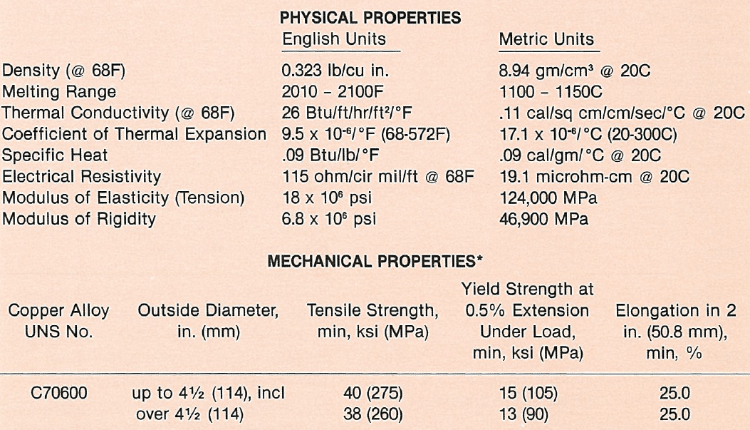c70600 pipes physical properties and mechanical properties