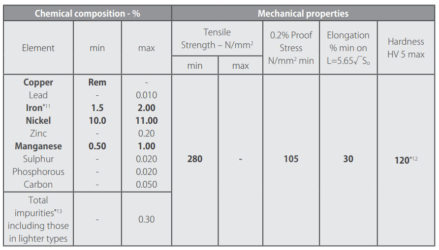 Chemical Composition And Mechanical Properties For Wrought 9010 Cu Ni Weld-Neck Stub Ends