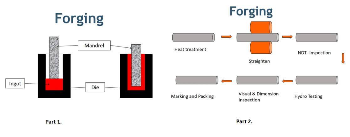 Forging technique