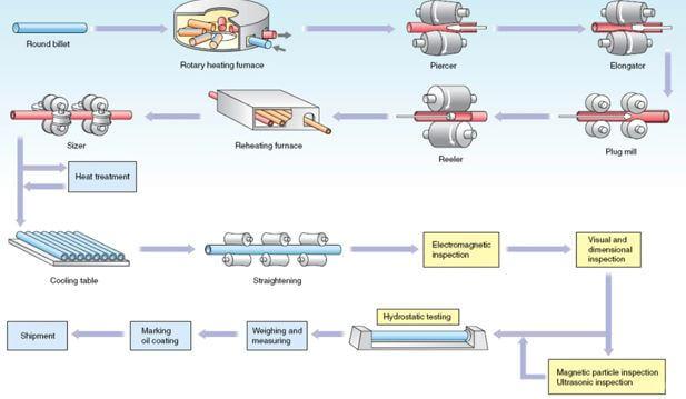 Plug roll mill process