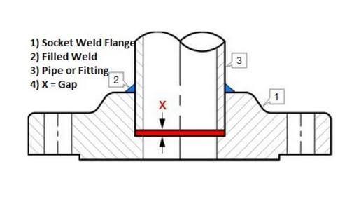 Socket weld flange