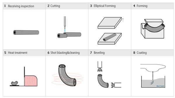 Hot forming method