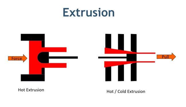 Extrusion technique