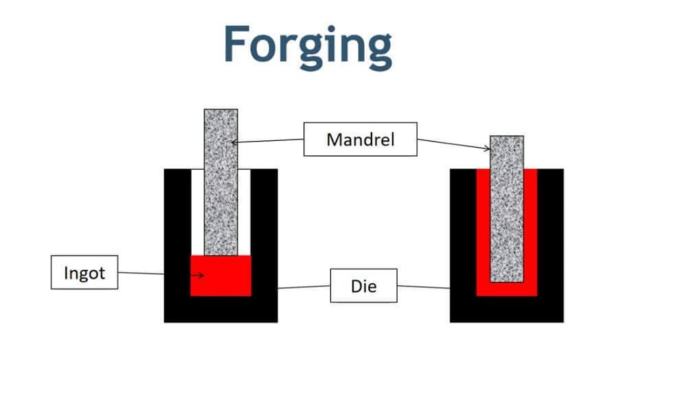 Forging method