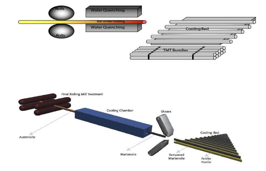 Metal bar production process